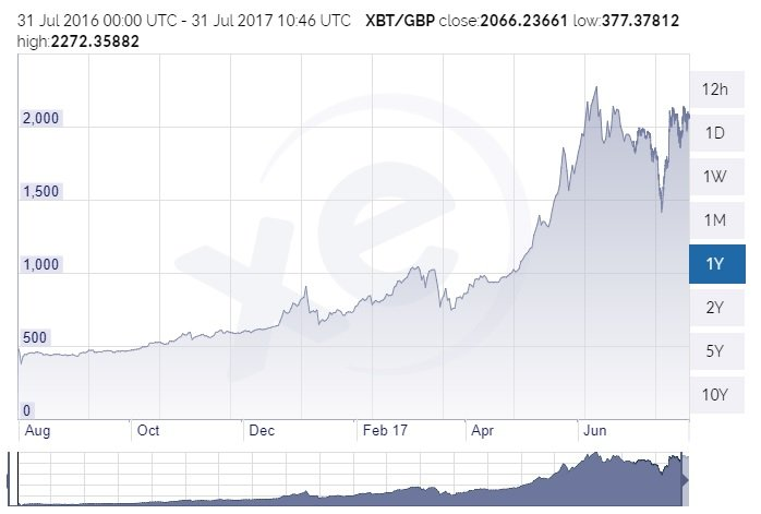 Bitcoin rate exchange rise - Bitcoin's Long-Running Civil War End On The Sight