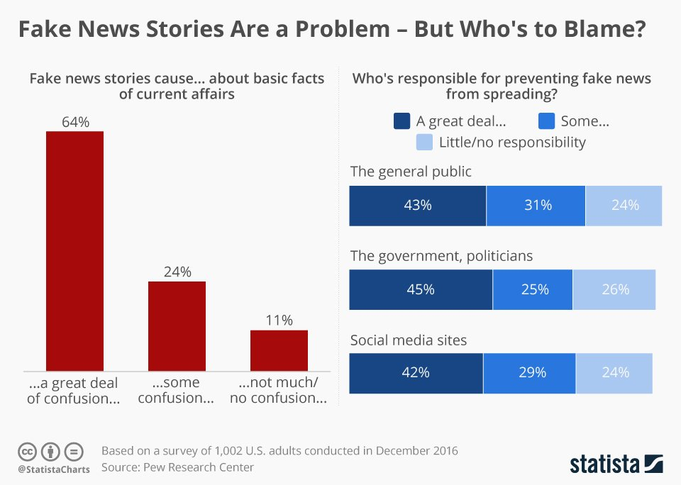 fake news charts - The Algorithm Tyranny in the Post-Truth Era