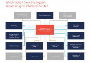 Which factors have the biggest impact on girl's interest in STEM ? Image source ? Microsoft report 2017