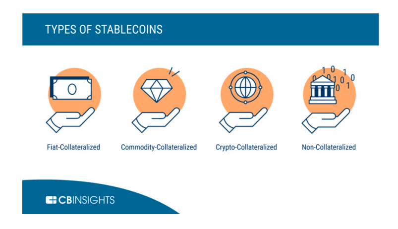 Types of Stablecoins. Image source CBInsights
