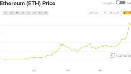 How Did Ethereum's Price Perform In 2017?