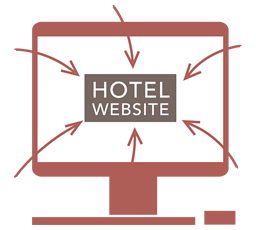 Advantages of Increasing Hotel Direct Bookings | Island ...