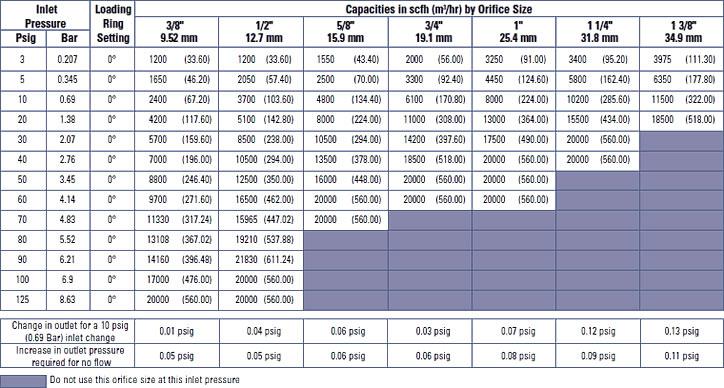 Relief Valve Orifice Size Chart