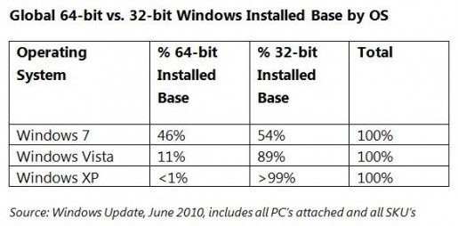 windows7 64bit 0001 515x254 Windows 7: La versione a 64 Bit sta spopolando, il sistema può gestire fino a 192 GB di RAM