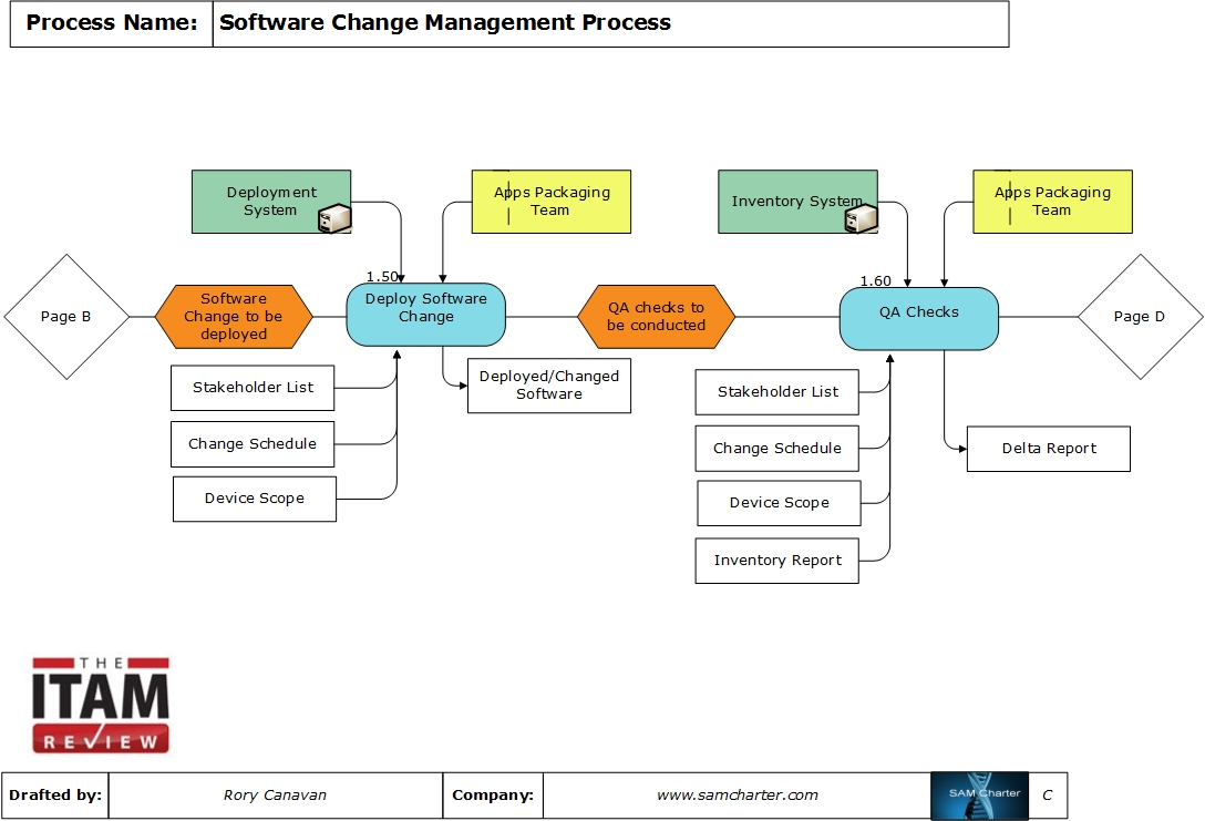 Change Management Process Flow Diagram Visio Electrical Wiring All Kind Of Asset