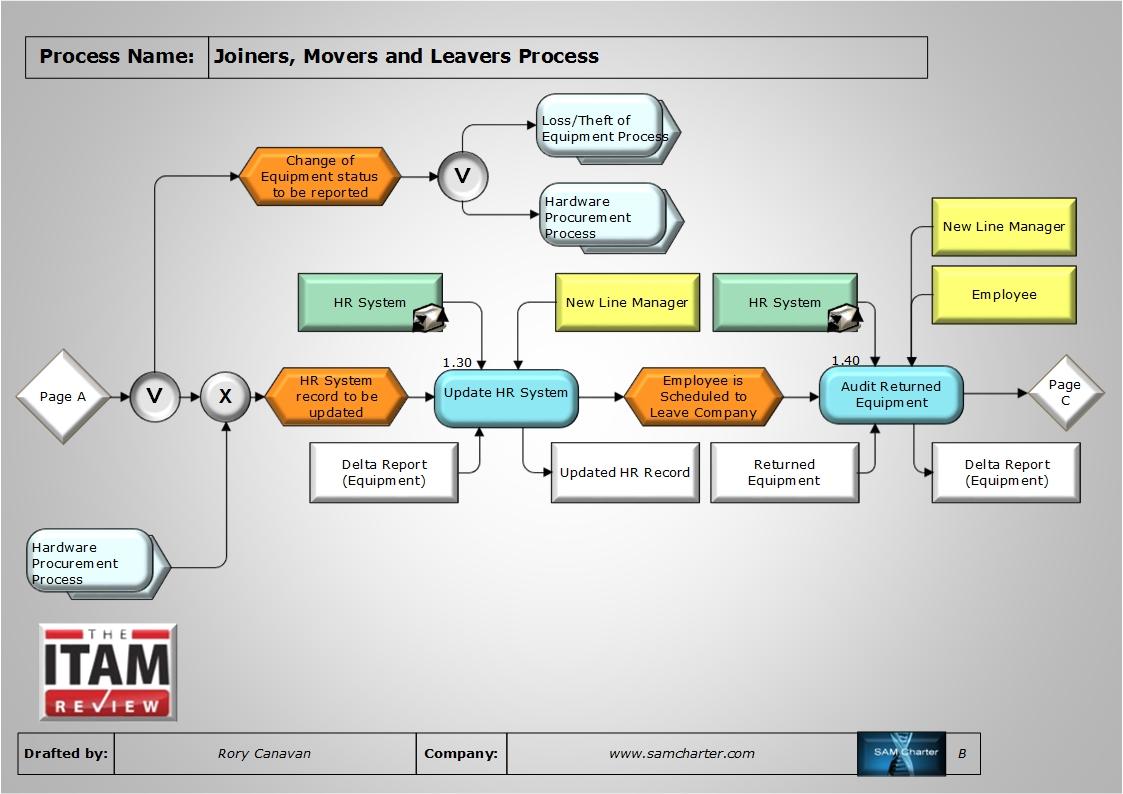 Security Database Management System