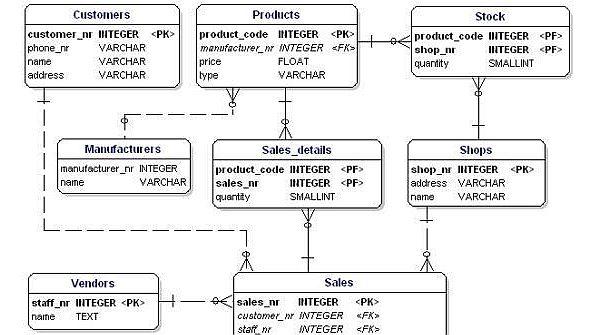 Database Security Sql Server