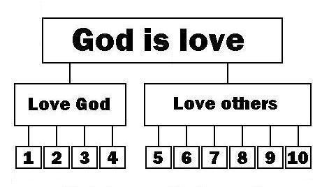 10 commandments of god # 63