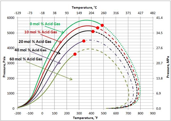 Co2 Phase Diagram Envelope