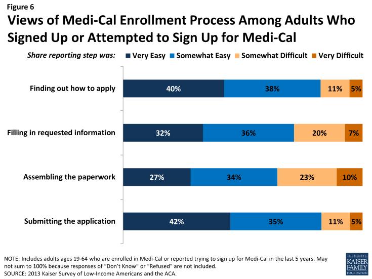 How Apply Medi Cal Online California