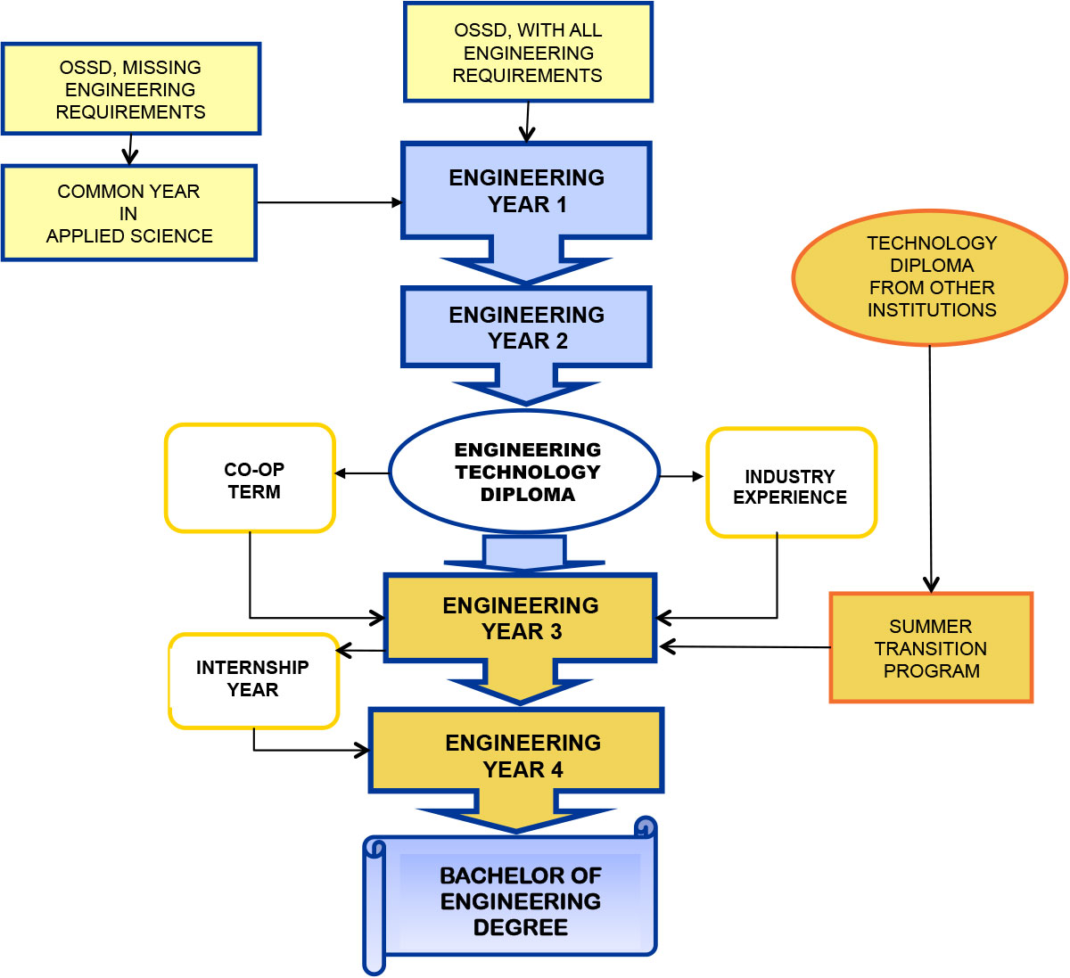 Mechanical Engineering Education Chart