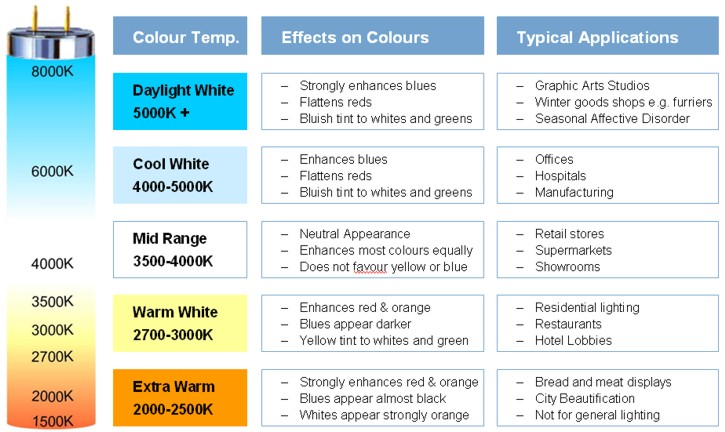 Fluorescent Bulb Color Chart