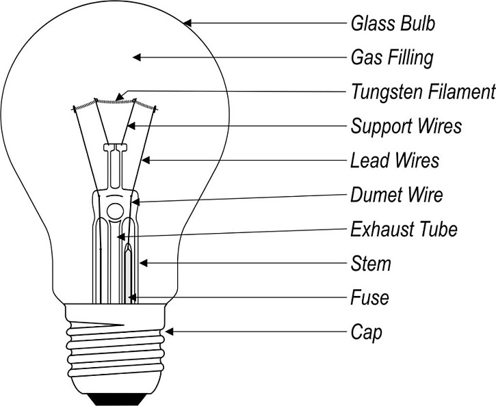 Thomas Edison S Invention Of The Incandescent Light Bulb