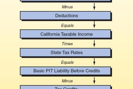 california payroll calculator free professional resume