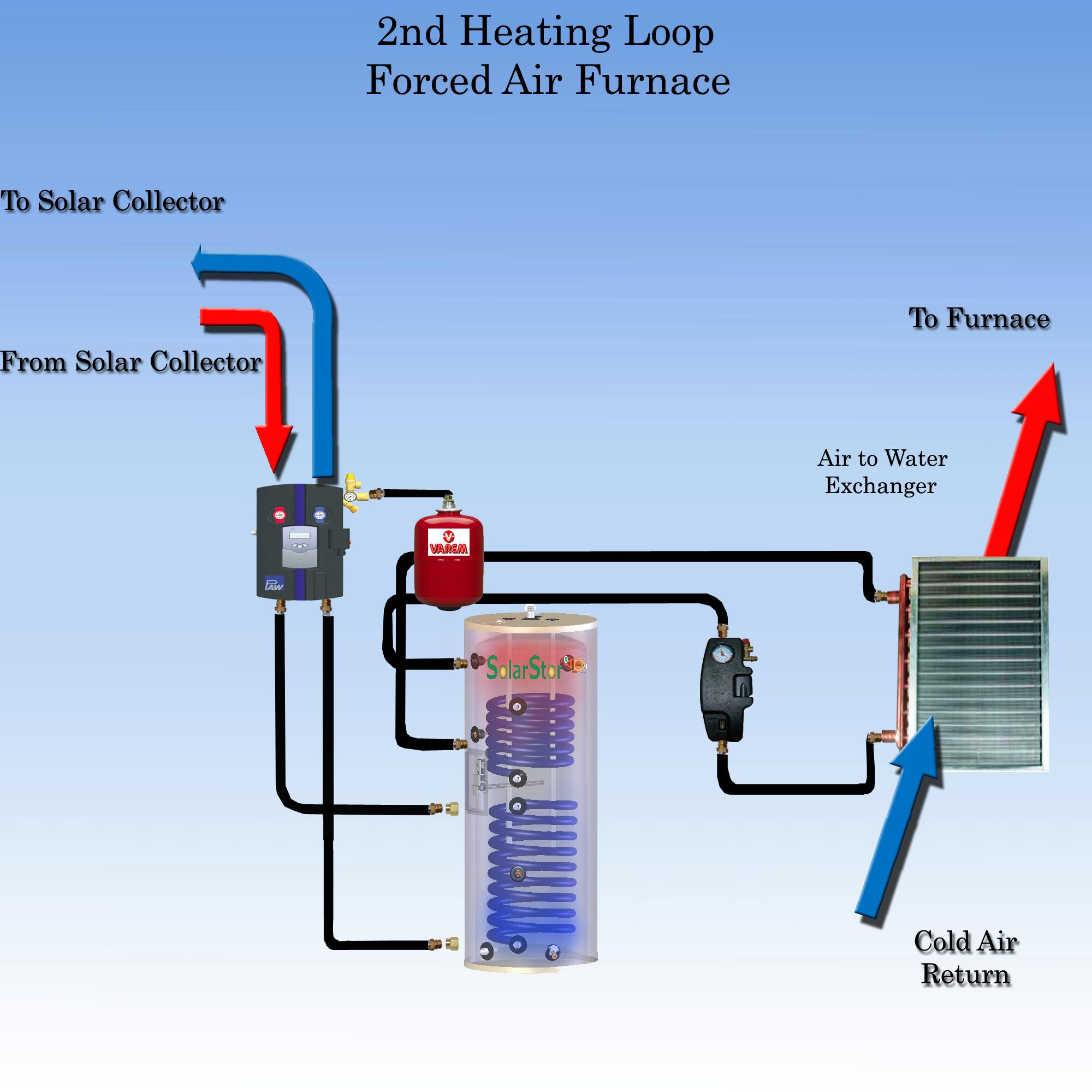 Residential Forced Air Furnace Schematic
