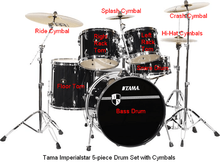 A Practice Time  A Practice Place And The Parts Of A Drum Set         Tama Imperialstar 5 Piece Drum Set