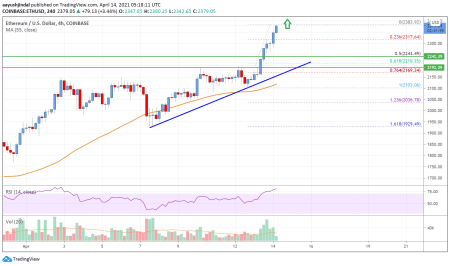 Ethereum Price Analysis: ETH Rallies Further, $2,500 Could Be Next | Live  Bitcoin News