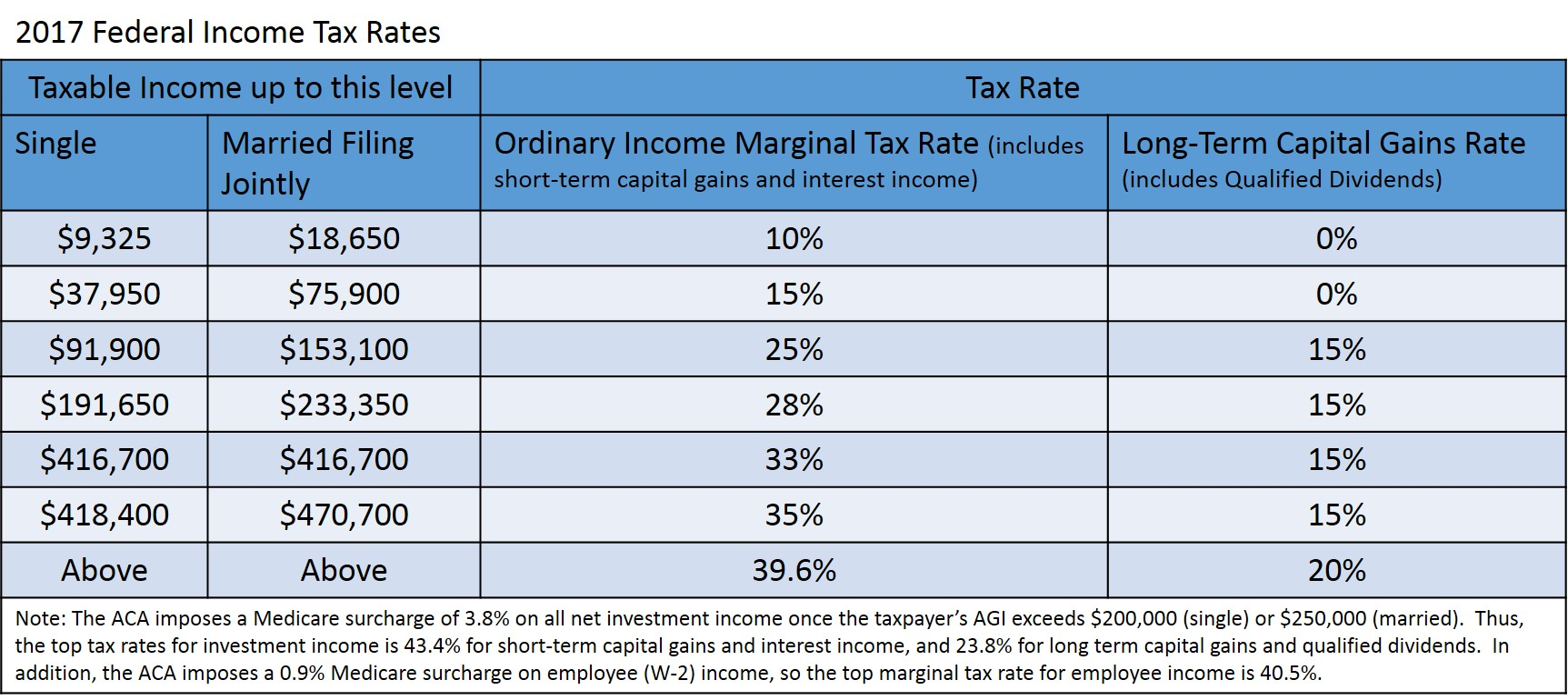 Estate Tax Rate 2017