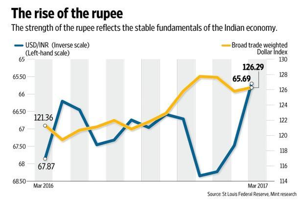 Strong Indian economy, strong rupee - Livemint