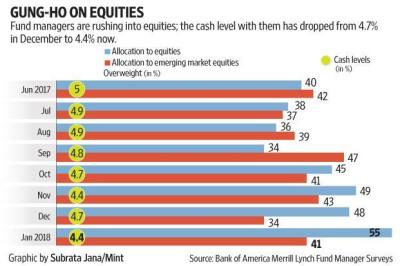 Global fund managers betting on melt-up in equity markets ...