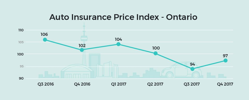 Image of: Cheap Car The Most Recent Quarter Is Bit Of An Anomaly With Car Insurance Costs Rising The Average Quote In The Fourth Quarter Was 32 Higher When Compared With Microcassandre Daily News Car Insurance Prices Are Rising In Alberta Declining In Ontario