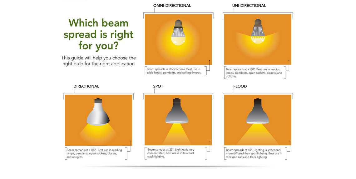 Recessed Light Bulb Types