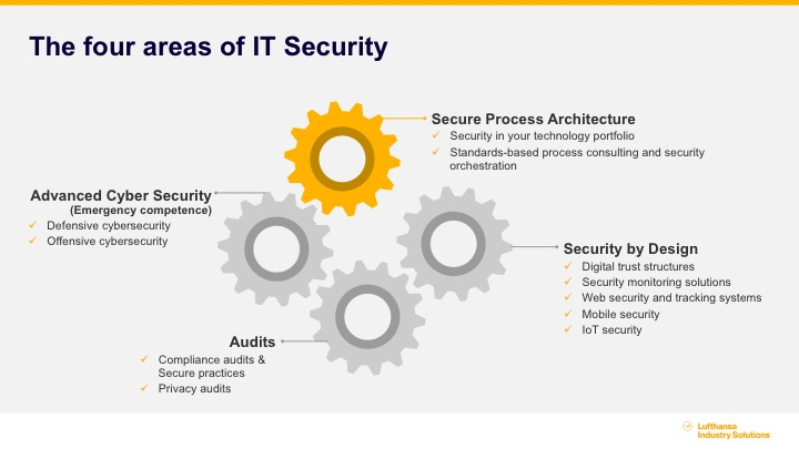 Secure It Solutions