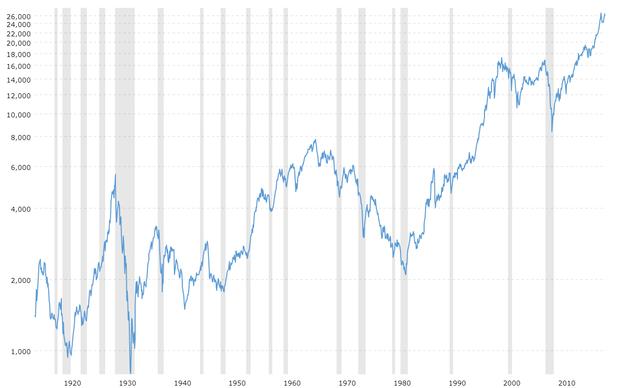 2014 Growth Market Stock Chart