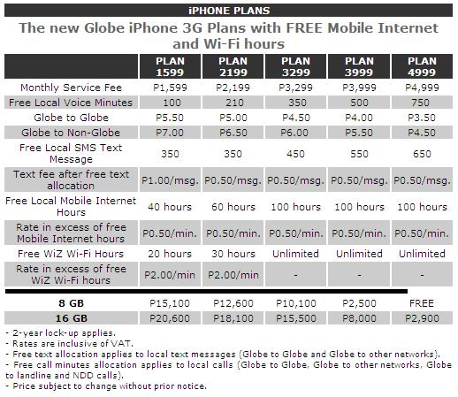 Globe Telecom Philippines Plan