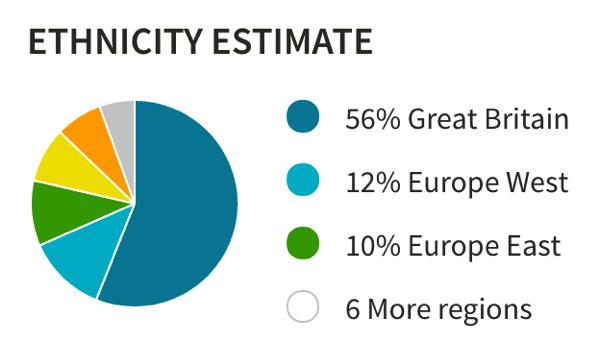 Ethnicity estimate on ancestry
