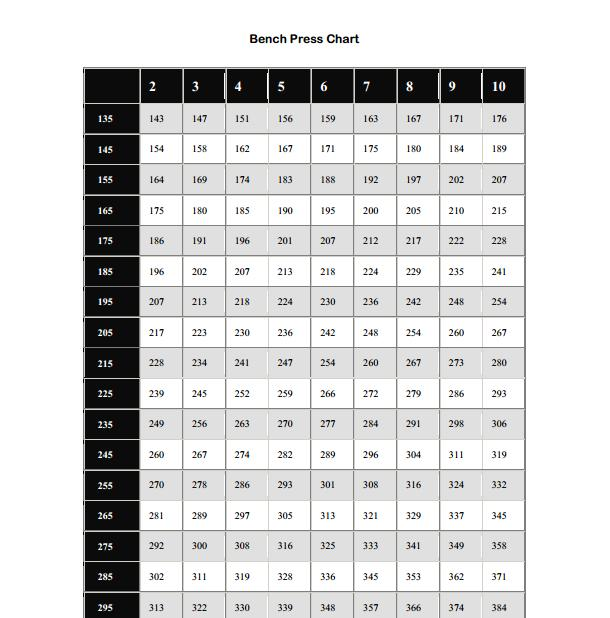 Lifting Max Chart Weight Rep
