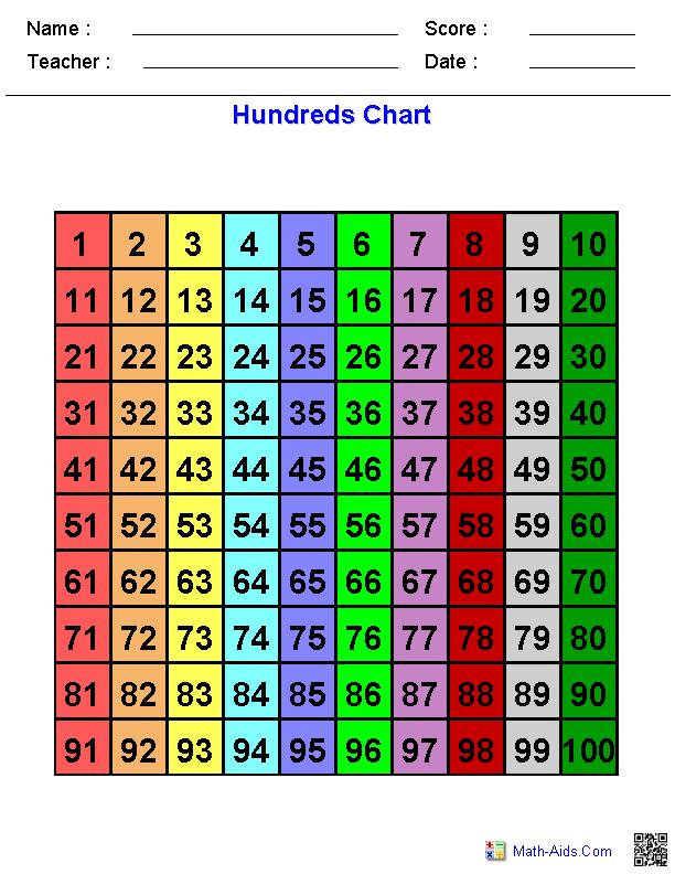 Blank Multiplication Chart Printable 1 30