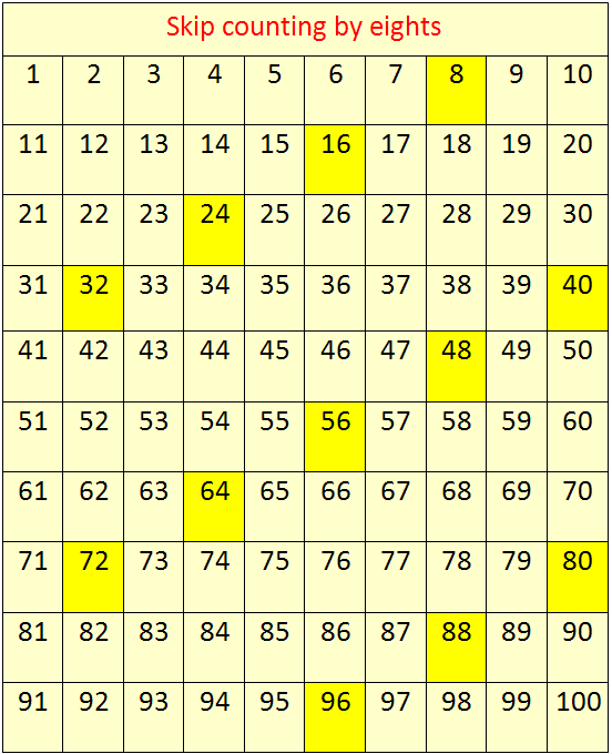 Multiplication Chart 1 40