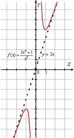 Успехов в дальнейшем изучении математического анализа!