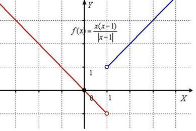Модульмен функцияның графигі бөлшектеу функциясына қабылданбады