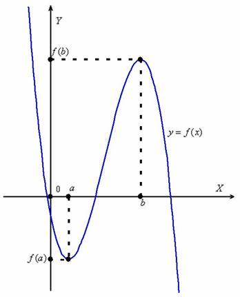 Тамырларды табыңыз - сыни пункттер (y - 1) (y + 1) / y = 0: y1 0, y2 = 1 және y3 = - 1-ге тең емес.