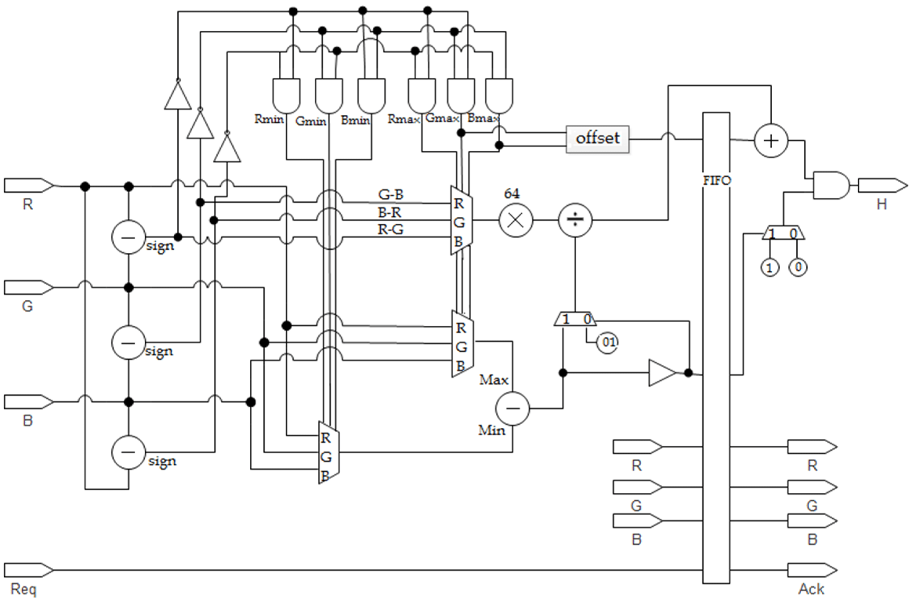 Electronics free full text hardware software co design of a traffic sign recognition system using zynq fpgas html