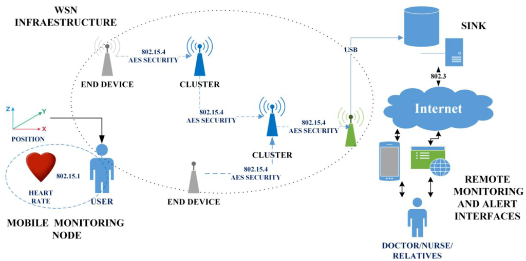 Wireless Monitored Security System