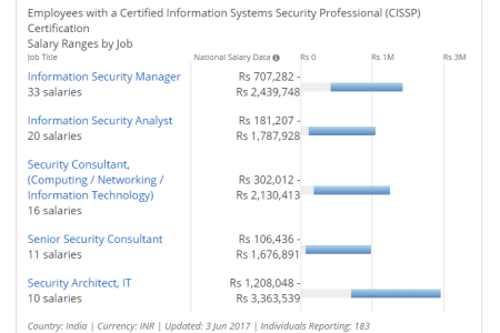 Free Professional Resume » cissp certification requirement ...