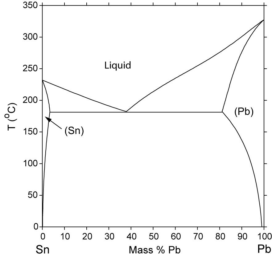 Lead Tin Phase Diagram Equilibrium