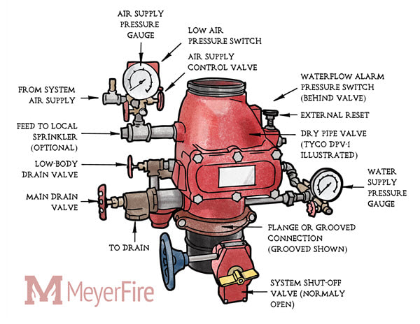 Typical Fire Alarm Diagram