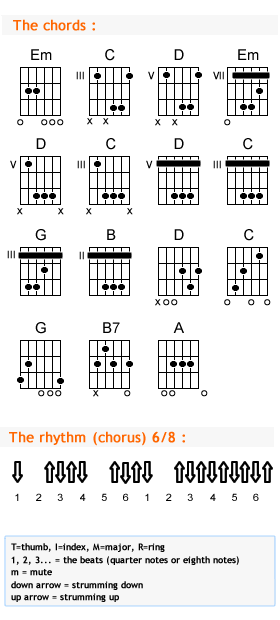 Chord Progression Sequence