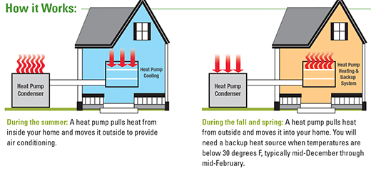 Central Air Conditioner Installation