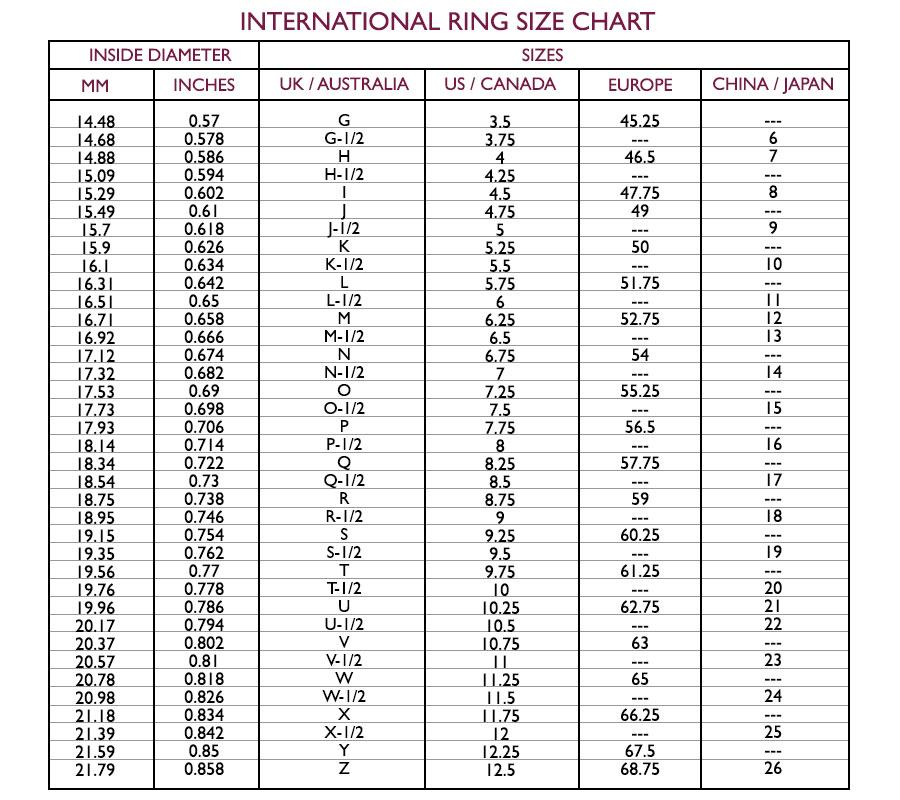 Terminal Lug Size Chart