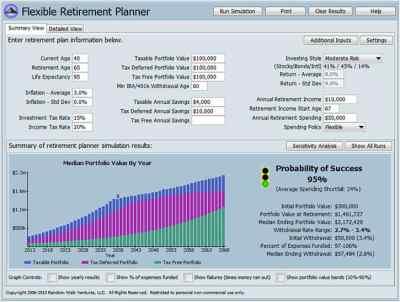 3 Best Retirement Calculators To Achieve Your Dreams ...