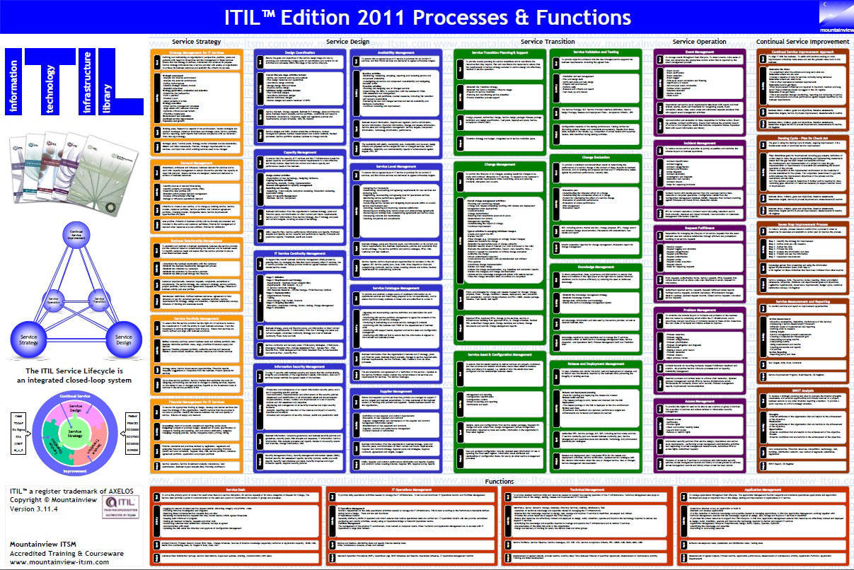 Itil Governance Framework