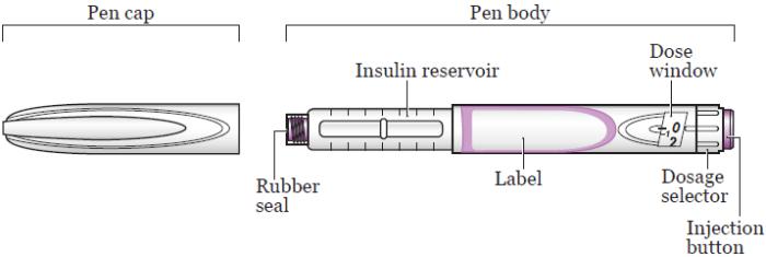 Сурет 1. Инсулинмен шприцтер тұтқаларының элементтері