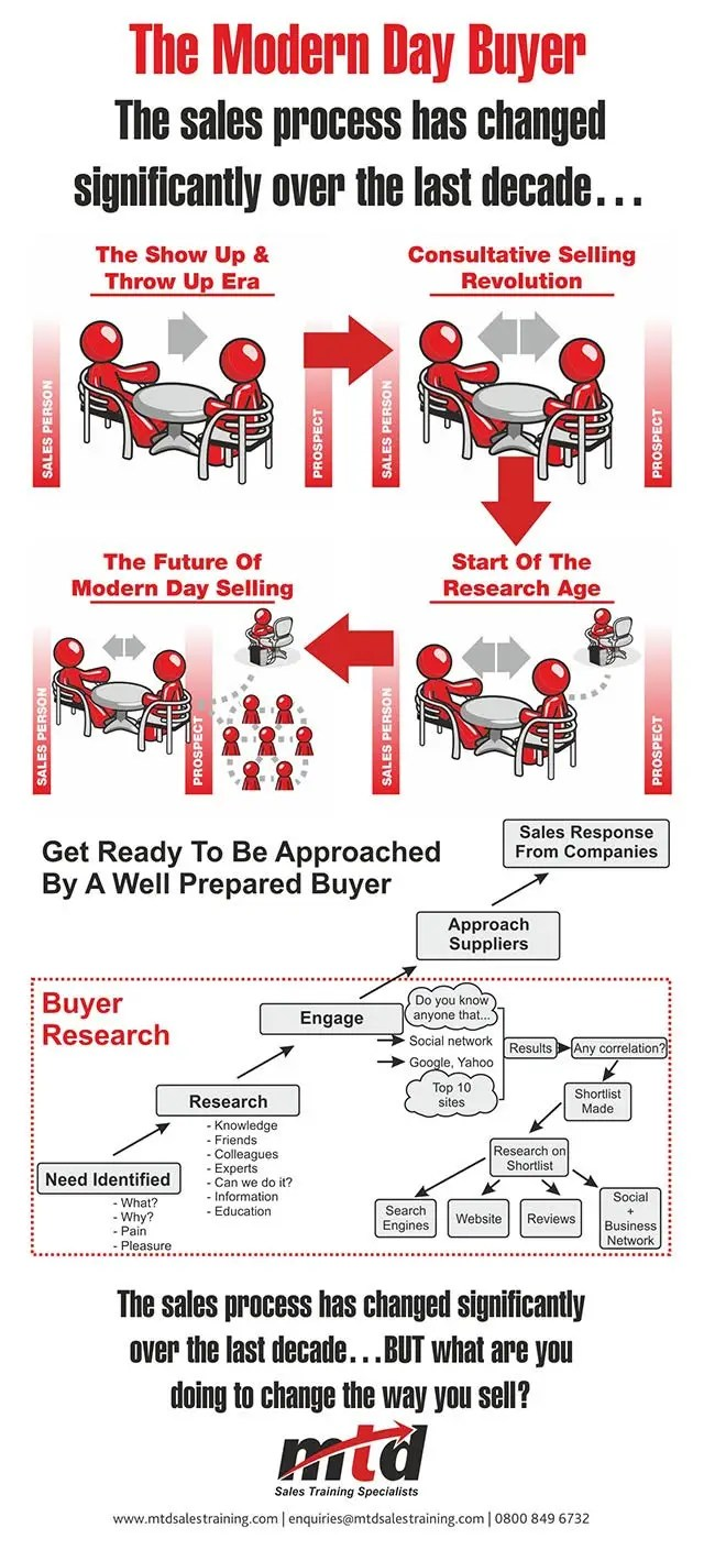 Modern day buyer infographic