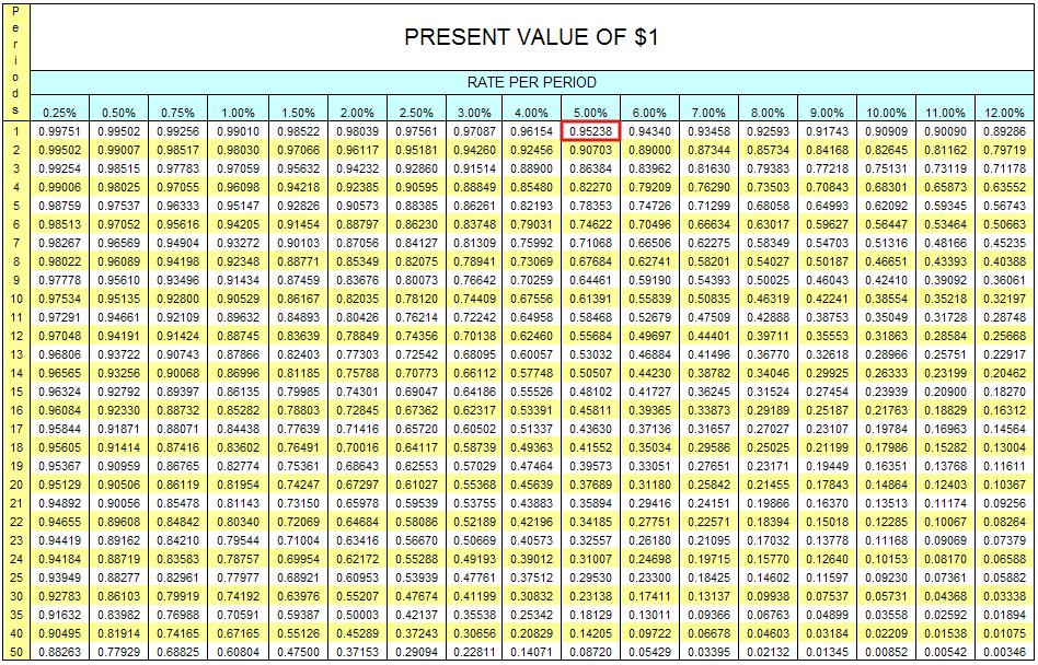 Value Factor Present Net