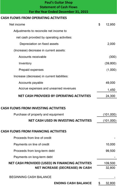 Cash Flow Statement - Example   Template   How to Prepare ...